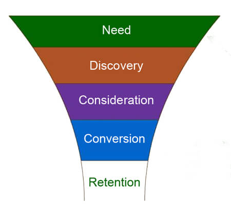 Marketing Funnel Process