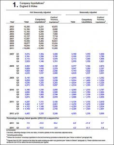 England Wales Company Liquidations