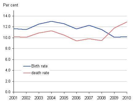 Business Death rate increase