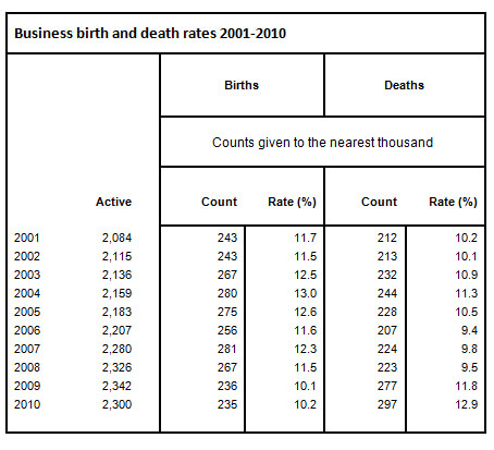 Business birth and death rate