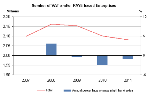 Number of VAT enterprises