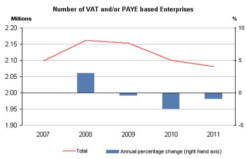 Number of VAT enterprises