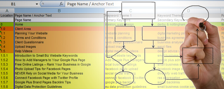 Website Architecture, Planning & Development Spreadsheet