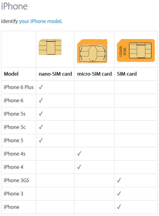 Apple Mobile Device SIM Card Types