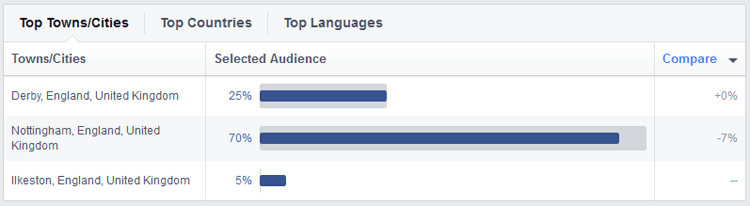 Facebook Audience Insights for WordPress in Ilkeston, Derby and Nottingham