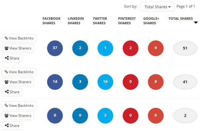 BuzzSumo Social Shares