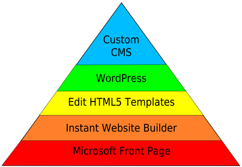 Web Design hierarchy of needs