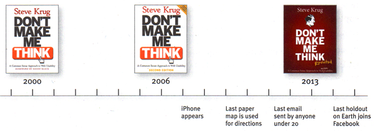 Don't make me think book timeline