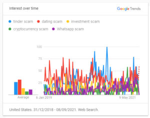 Screenshot from Google Trends showing rise of tinder scam search engine queries