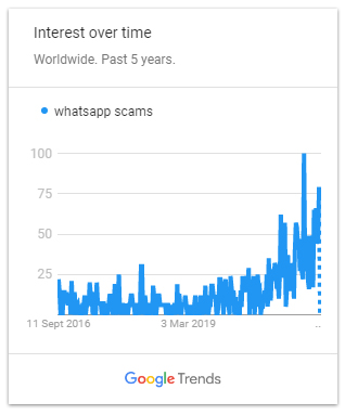 Screenshot from Google Trends showing rise of WhatsApp scam search engine queries